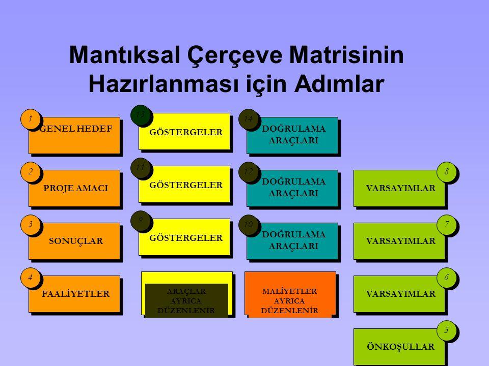 Mantıksal Çerçeve Matrisinin Hazırlanması için Adımlar GÖSTERGELER 9 9 11 13 GENEL HEDEF PROJE AMACI SONUÇLAR FAALİYETLER 1 1 4 4 3 3 2 2 DOĞRULAMA AR
