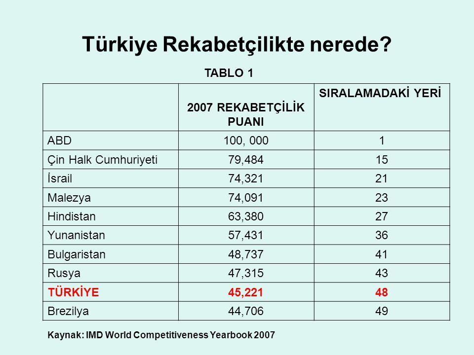 Türkiye Rekabetçilikte nerede? TABLO 1 2007 REKABETÇİLİK PUANI SIRALAMADAKİ YERİ ABD100, 0001 Çin Halk Cumhuriyeti79,48415 İsrail74,32121 Malezya74,09