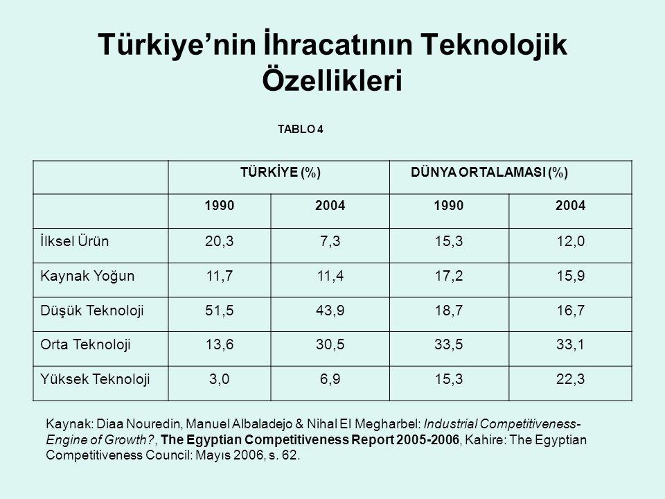 Türkiye'nin İhracatının Teknolojik Özellikleri TABLO 4 Kaynak: Diaa Nouredin, Manuel Albaladejo & Nihal El Megharbel: Industrial Competitiveness- Engi