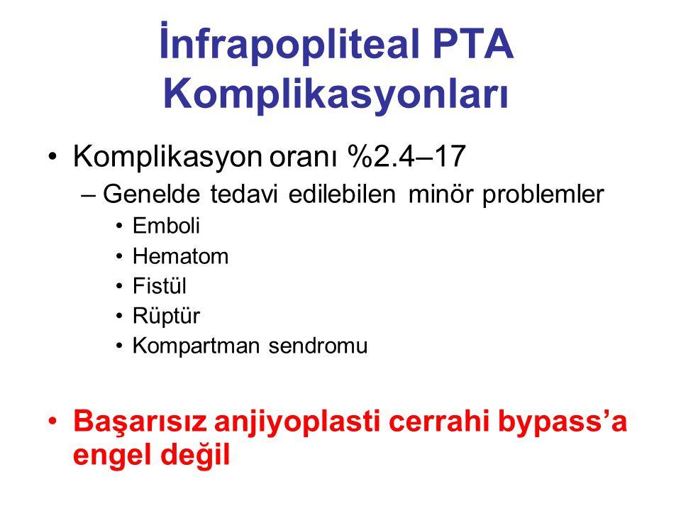 İnfrapopliteal PTA Komplikasyonları •Komplikasyon oranı %2.4–17 –Genelde tedavi edilebilen minör problemler •Emboli •Hematom •Fistül •Rüptür •Kompartm
