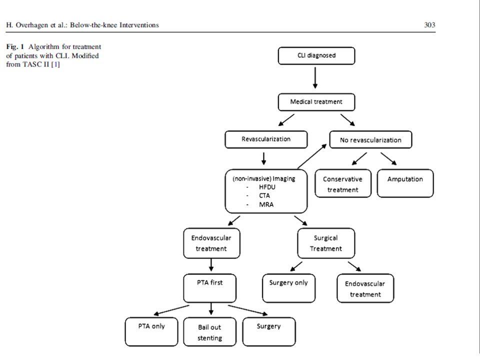 Dizaltı Görüntüleme •Non invaziv –Time resolved-4D CE-MRI (instent XXX) •Manzi M, Cester G, Palena LM et al (2011) Vascular imaging of the foot: The first step toward endovascular recanalization.