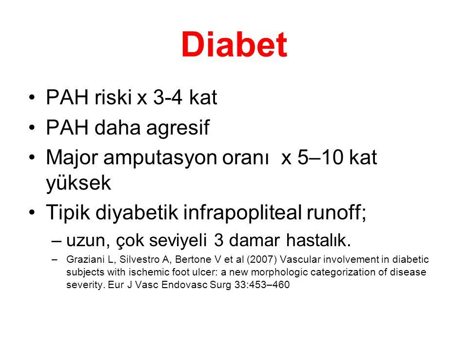 Diabet •PAH riski x 3-4 kat •PAH daha agresif •Major amputasyon oranı x 5–10 kat yüksek •Tipik diyabetik infrapopliteal runoff; –uzun, çok seviyeli 3