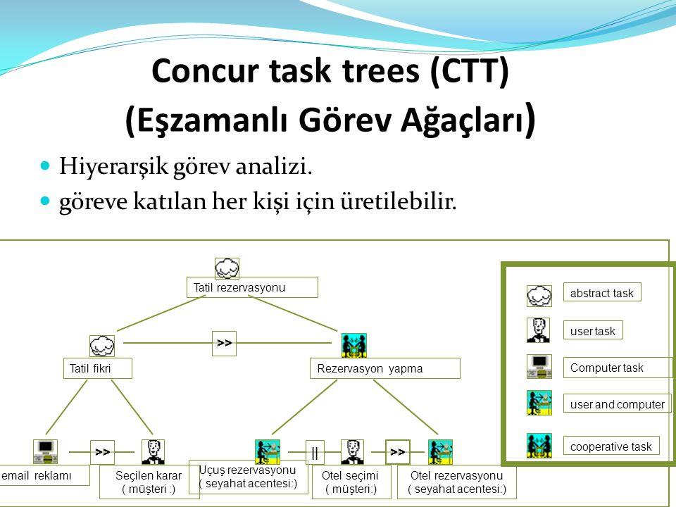 Concur task trees (CTT) (Eşzamanlı Görev Ağaçları )  Hiyerarşik görev analizi.  göreve katılan her kişi için üretilebilir. abstract task user task C