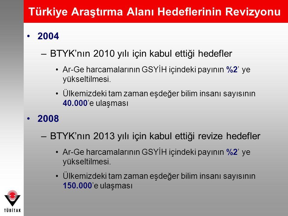 Türkiye Araştırma Alanı Hedeflerinin Revizyonu •2004 –BTYK'nın 2010 yılı için kabul ettiği hedefler •Ar-Ge harcamalarının GSYİH içindeki payının %2' y