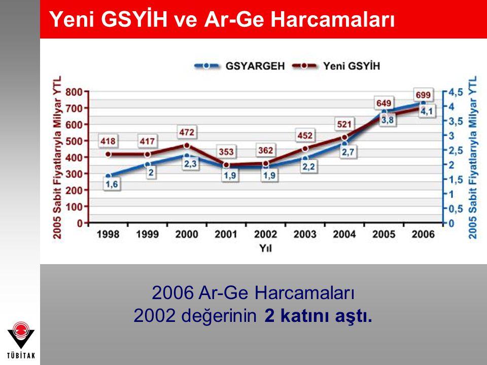 Yeni GSYİH ve Ar-Ge Harcamaları 2006 Ar-Ge Harcamaları 2002 değerinin 2 katını aştı.