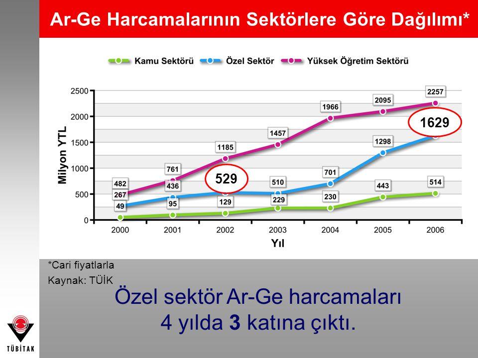 Ar-Ge Harcamalarının Sektörlere Göre Dağılımı* Özel sektör Ar-Ge harcamaları 4 yılda 3 katına çıktı. 529 1629 *Cari fiyatlarla Kaynak: TÜİK