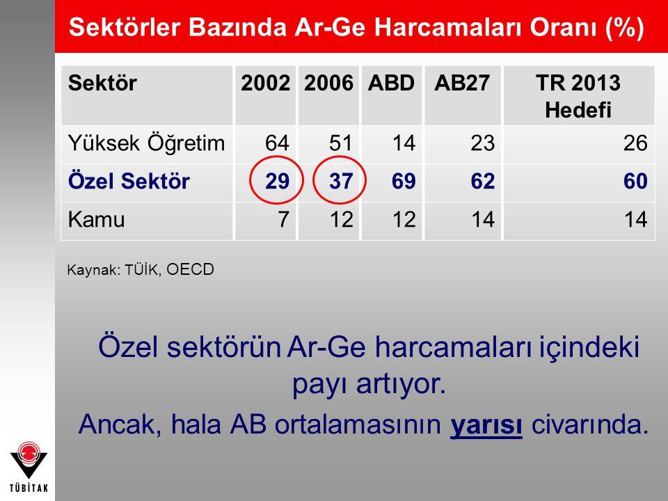 Sektör20022006ABDAB27TR 2013 Hedefi Yüksek Öğretim 6451142326 Özel Sektör2937696260 Kamu712 14 Sektörler Bazında Ar-Ge Harcamaları Oranı (%) Kaynak: T
