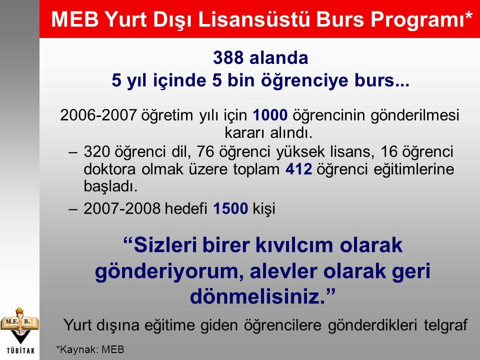 2006-2007 öğretim yılı için 1000 öğrencinin gönderilmesi kararı alındı. –320 öğrenci dil, 76 öğrenci yüksek lisans, 16 öğrenci doktora olmak üzere top