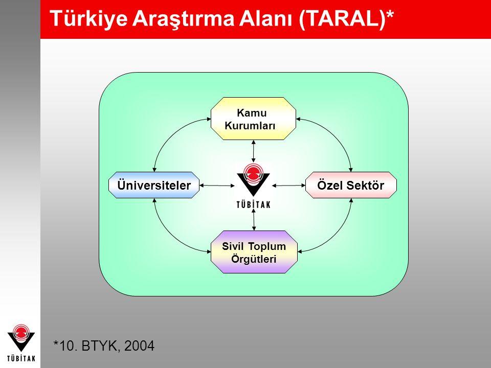 Kamu Kurumları Sivil Toplum Örgütleri Üniversiteler Özel Sektör Türkiye Araştırma Alanı (TARAL)* *10. BTYK, 2004