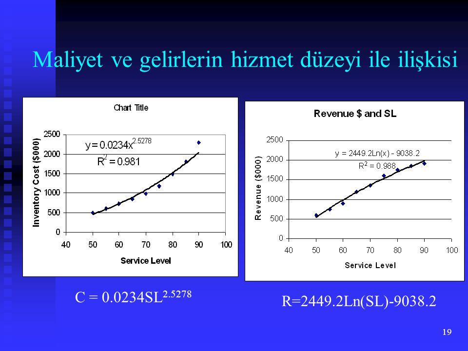 19 Maliyet ve gelirlerin hizmet düzeyi ile ilişkisi C = 0.0234SL 2.5278 R=2449.2Ln(SL)-9038.2