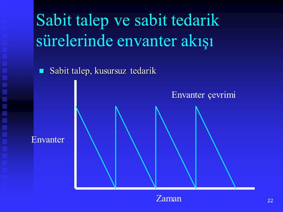 22 Sabit talep ve sabit tedarik sürelerinde envanter akışı Envanter Zaman Envanter çevrimi  Sabit talep, kusursuz tedarik