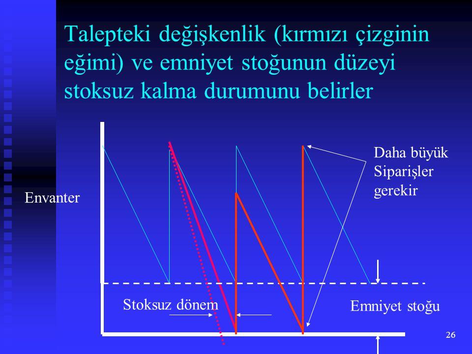26 Talepteki değişkenlik (kırmızı çizginin eğimi) ve emniyet stoğunun düzeyi stoksuz kalma durumunu belirler Envanter Emniyet stoğu Daha büyük Siparişler gerekir Stoksuz dönem