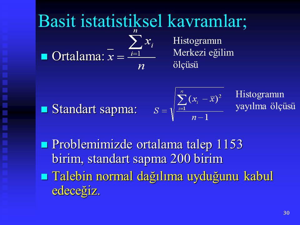 30 Basit istatistiksel kavramlar;  Ortalama:  Standart sapma:  Problemimizde ortalama talep 1153 birim, standart sapma 200 birim  Talebin normal dağılıma uyduğunu kabul edeceğiz.