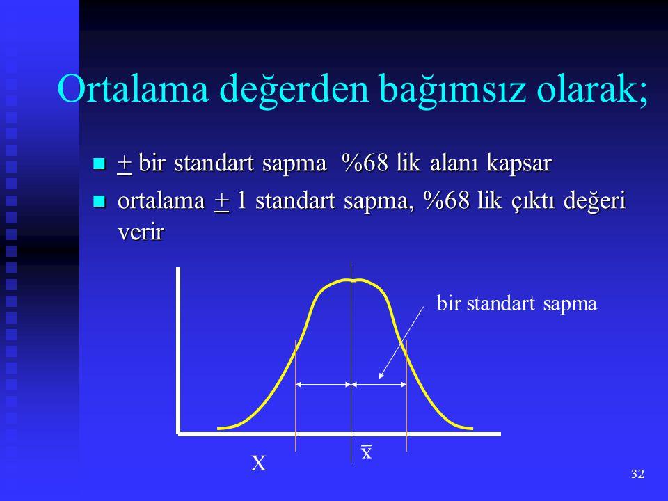 32 Ortalama değerden bağımsız olarak;  + bir standart sapma %68 lik alanı kapsar  ortalama + 1 standart sapma, %68 lik çıktı değeri verir X x bir standart sapma