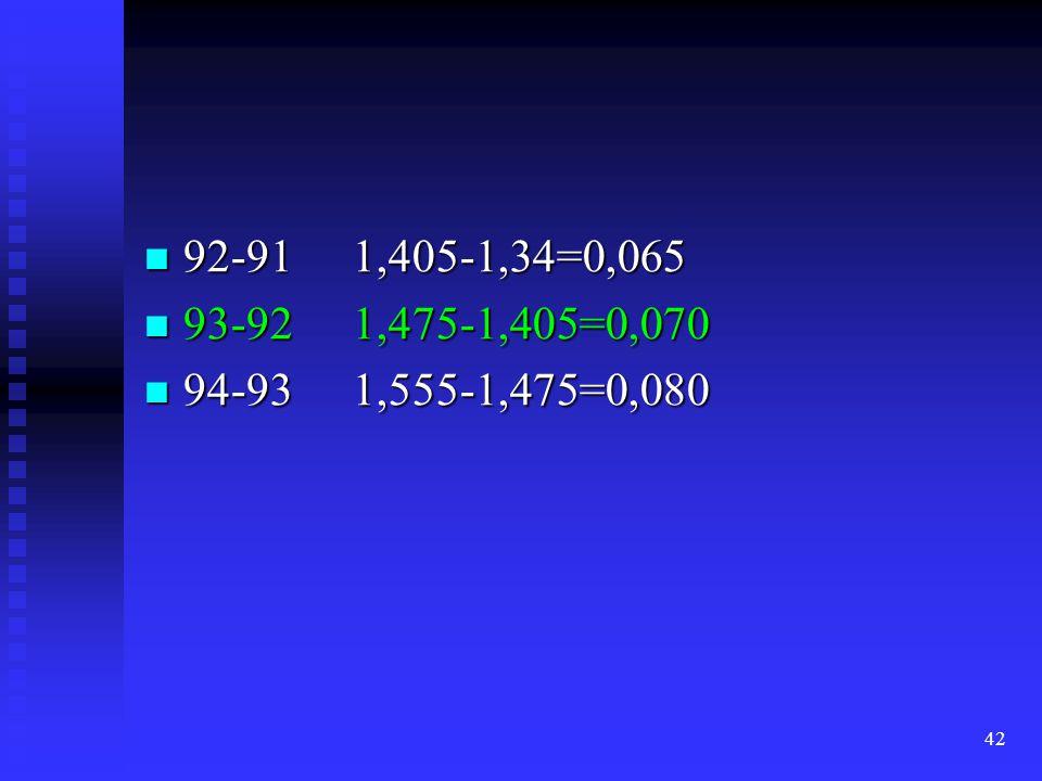 42  92-911,405-1,34=0,065  93-921,475-1,405=0,070  94-931,555-1,475=0,080