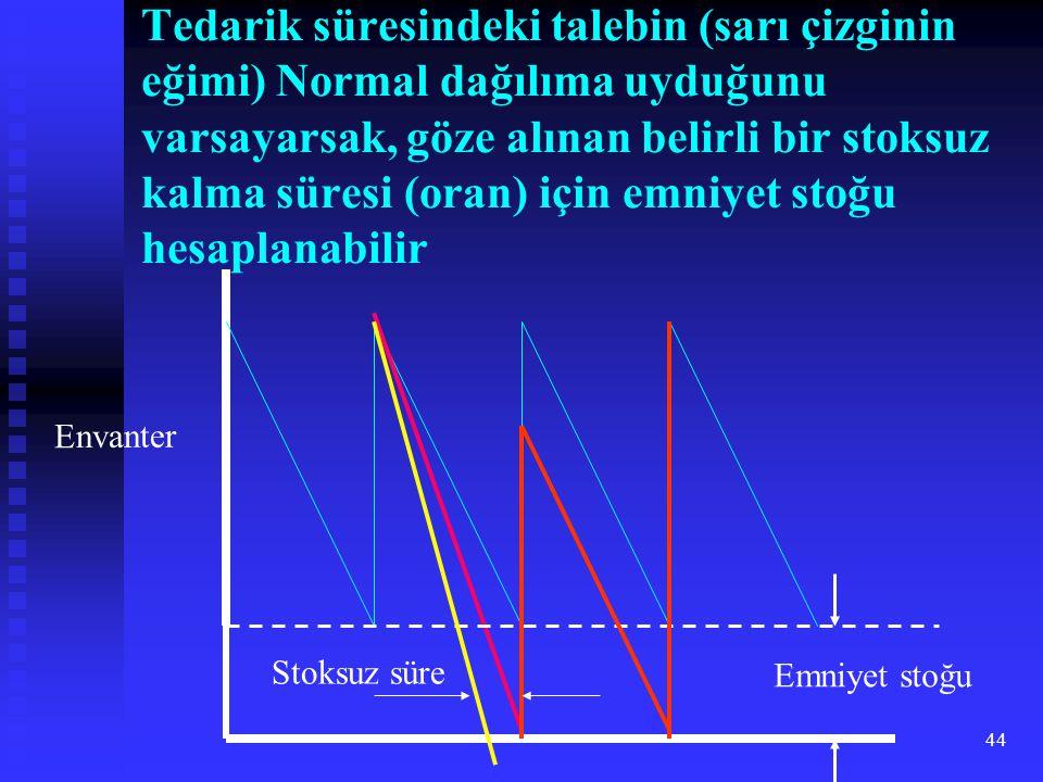 44 Tedarik süresindeki talebin (sarı çizginin eğimi) Normal dağılıma uyduğunu varsayarsak, göze alınan belirli bir stoksuz kalma süresi (oran) için emniyet stoğu hesaplanabilir Envanter Emniyet stoğu Stoksuz süre