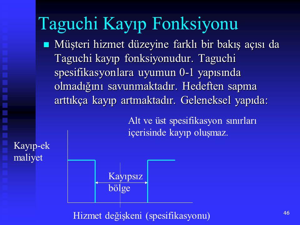 46 Taguchi Kayıp Fonksiyonu  Müşteri hizmet düzeyine farklı bir bakış açısı da Taguchi kayıp fonksiyonudur. Taguchi spesifikasyonlara uyumun 0-1 yapı