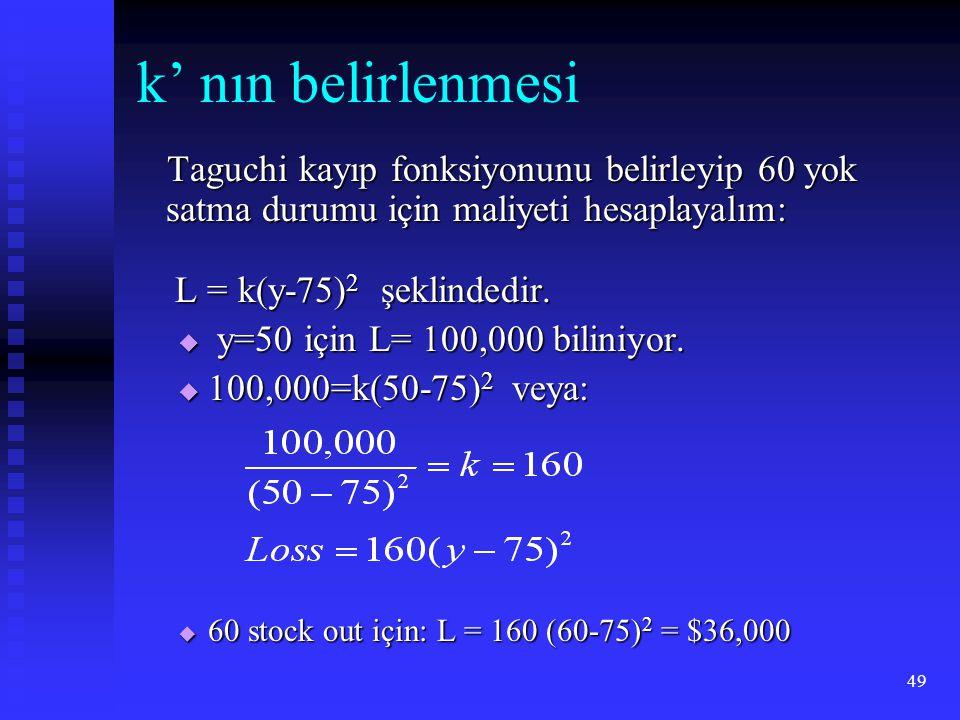 49 k' nın belirlenmesi Taguchi kayıp fonksiyonunu belirleyip 60 yok satma durumu için maliyeti hesaplayalım: Taguchi kayıp fonksiyonunu belirleyip 60 yok satma durumu için maliyeti hesaplayalım: L = k(y-75) 2 şeklindedir.