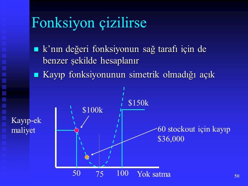 50 Fonksiyon çizilirse  k'nın değeri fonksiyonun sağ tarafı için de benzer şekilde hesaplanır  Kayıp fonksiyonunun simetrik olmadığı açık Kayıp-ek maliyet 75 60 stockout için kayıp $36,000 Yok satma $100k $150k 50100
