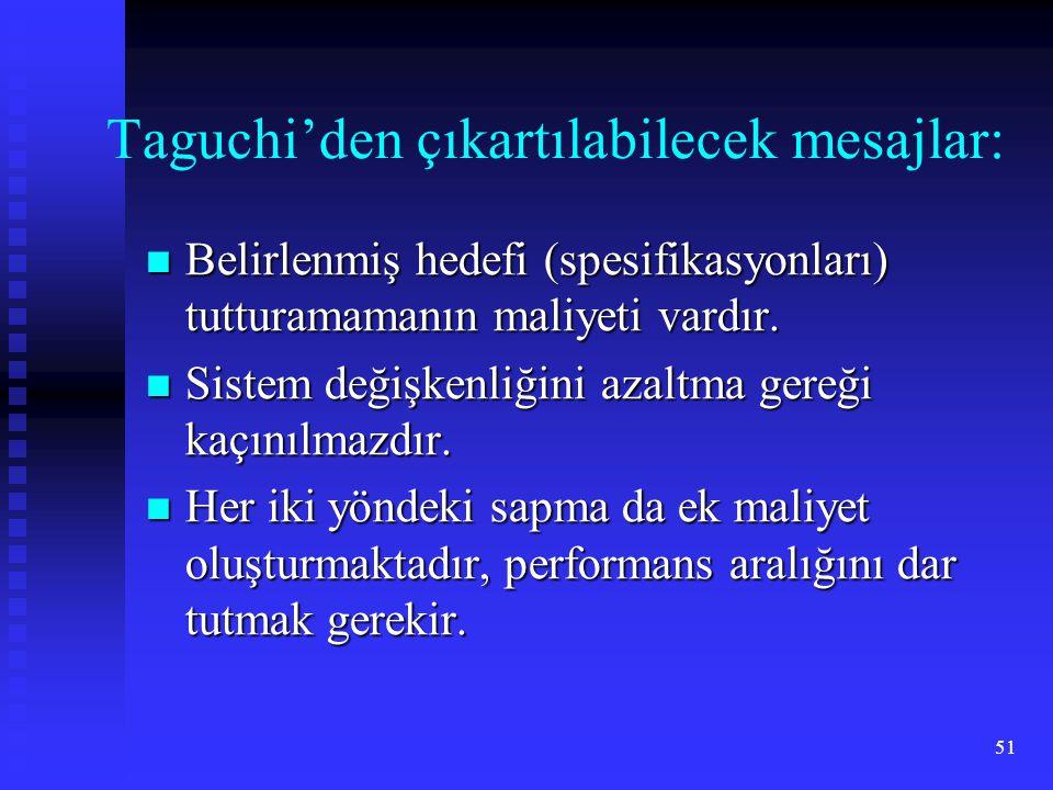51 Taguchi'den çıkartılabilecek mesajlar:  Belirlenmiş hedefi (spesifikasyonları) tutturamamanın maliyeti vardır.