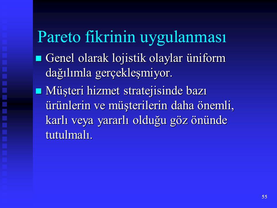 55 Pareto fikrinin uygulanması  Genel olarak lojistik olaylar üniform dağılımla gerçekleşmiyor.