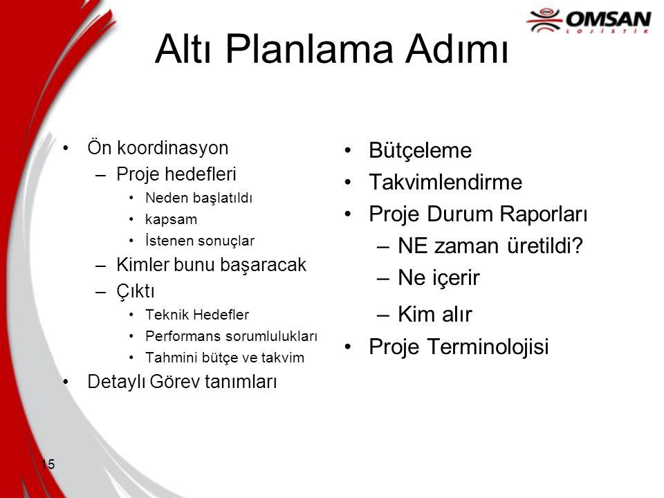 15 Altı Planlama Adımı •Ön koordinasyon –Proje hedefleri •Neden başlatıldı •kapsam •İstenen sonuçlar –Kimler bunu başaracak –Çıktı •Teknik Hedefler •P