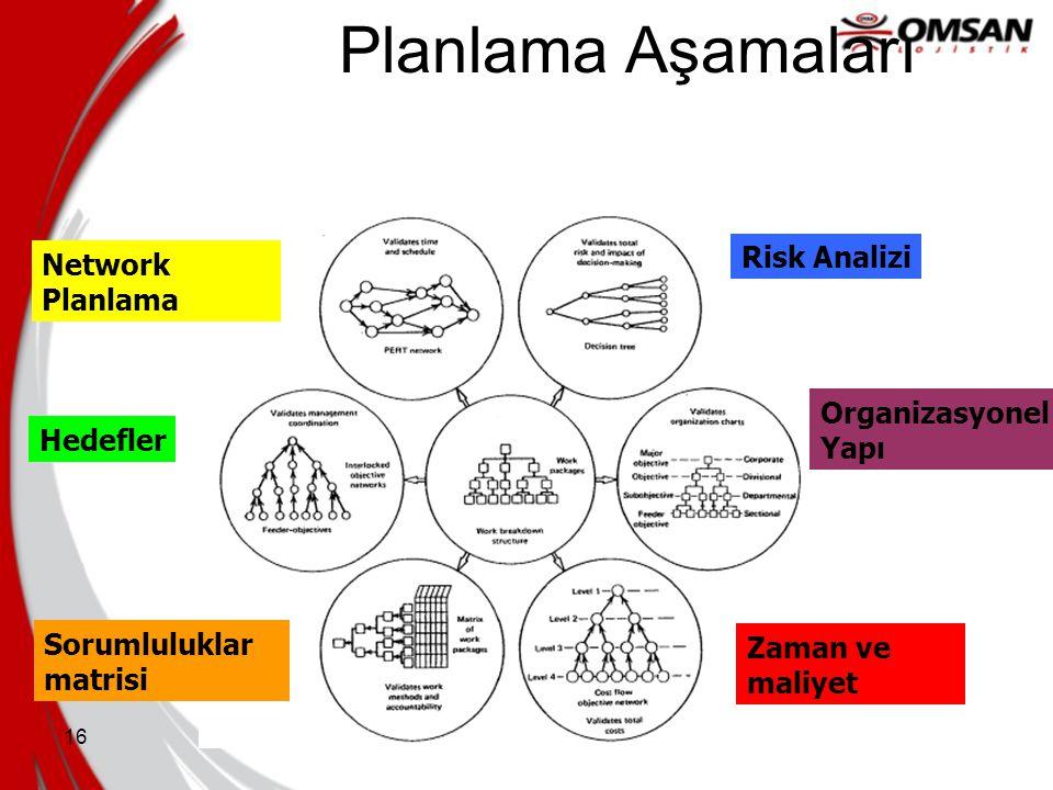 16 Planlama Aşamaları Network Planlama Risk Analizi Zaman ve maliyet Hedefler Organizasyonel Yapı Sorumluluklar matrisi