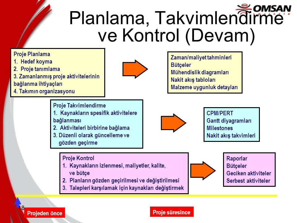 18 Planlama, Takvimlendirme ve Kontrol (Devam) Proje Planlama 1. Hedef koyma 2. Proje tanımlama 3. Zamanlanmış proje aktivitelerinin bağlanma ihtiyaçl