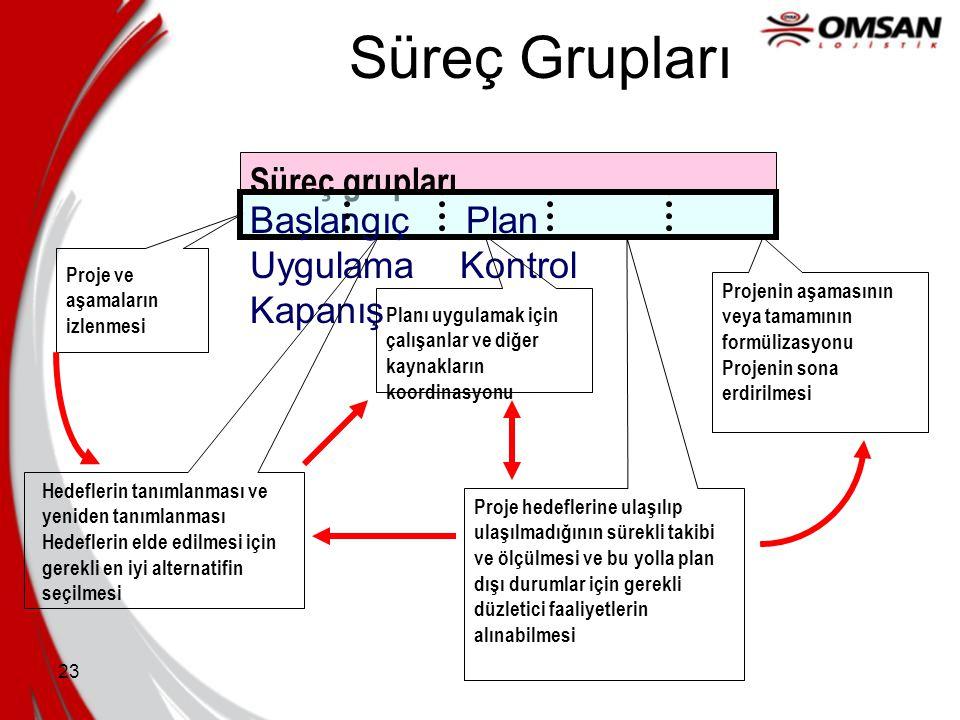 23 Süreç Grupları Süreç grupları Başlangıç Plan Uygulama Kontrol Kapanış Proje ve aşamaların izlenmesi Projenin aşamasının veya tamamının formülizasyo