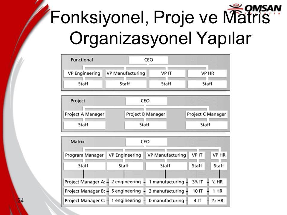 24 Fonksiyonel, Proje ve Matris Organizasyonel Yapılar