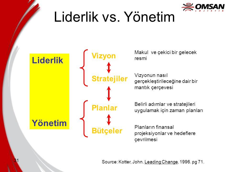 31 Liderlik vs. Yönetim Source: Kotter, John. Leading Change, 1996. pg 71. Liderlik Yönetim Vizyon Stratejiler Planlar Bütçeler Makul ve çekici bir ge