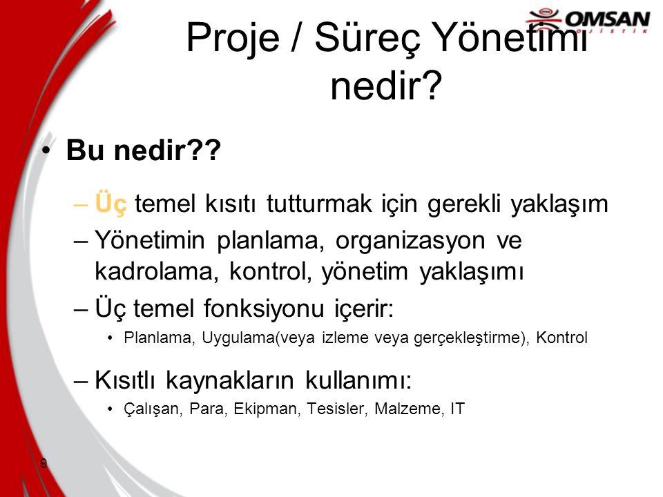 9 Proje / Süreç Yönetimi nedir.•Bu nedir?.