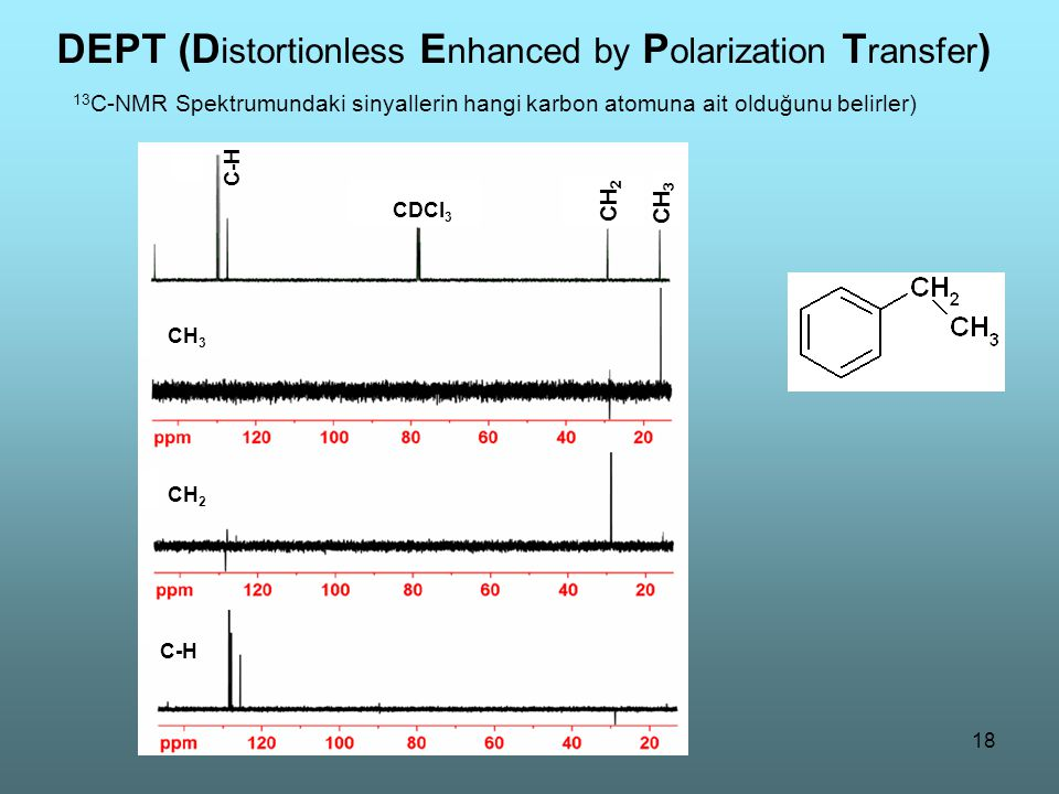 18 C-H CH 2 CH 3 CDCl 3 CH 3 CH 2 C-H DEPT (D istortionless E nhanced by P olarization T ransfer ) 13 C-NMR Spektrumundaki sinyallerin hangi karbon at