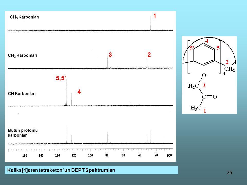 25 CH 2 CH Kaliks[4]aren tetraketon' un DEPT Spektrumları Bütün protonlu karbonlar CH 3 Karbonları CH 2 Karbonları CH Karbonları 1 5,5' 4 32