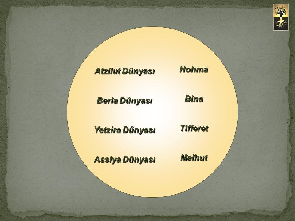 Atzilut Dünyası Beria Dünyası Yetzira Dünyası Assiya Dünyası HohmaBinaTifferetMalhut
