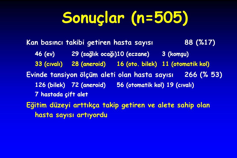 Sonuçlar (n=505) Kan basıncı takibi getiren hasta sayısı 88 (%17) 46 (ev)29 (sağlık ocağı)10 (eczane) 3 (komşu) 33 (cıvalı)28 (aneroid)16 (oto. bilek)