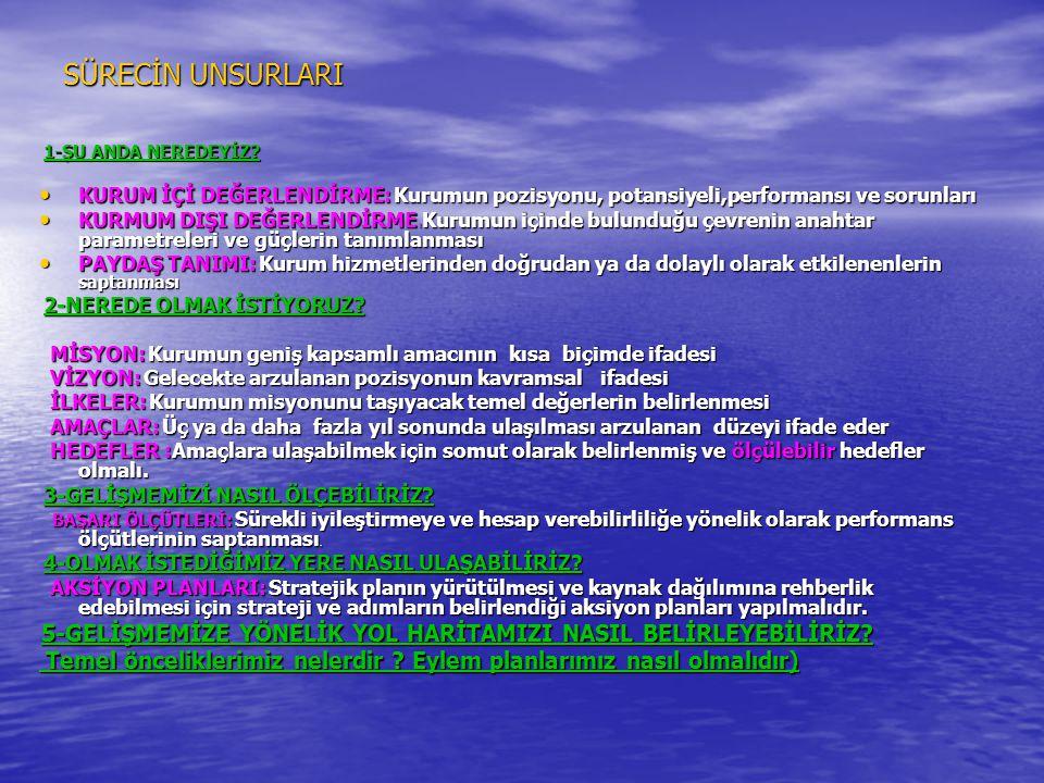 SÜRECİN UNSURLARI 1-ŞU ANDA NEREDEYİZ? 1-ŞU ANDA NEREDEYİZ? • KURUM İÇİ DEĞERLENDİRME: Kurumun pozisyonu, potansiyeli,performansı ve sorunları • KURMU