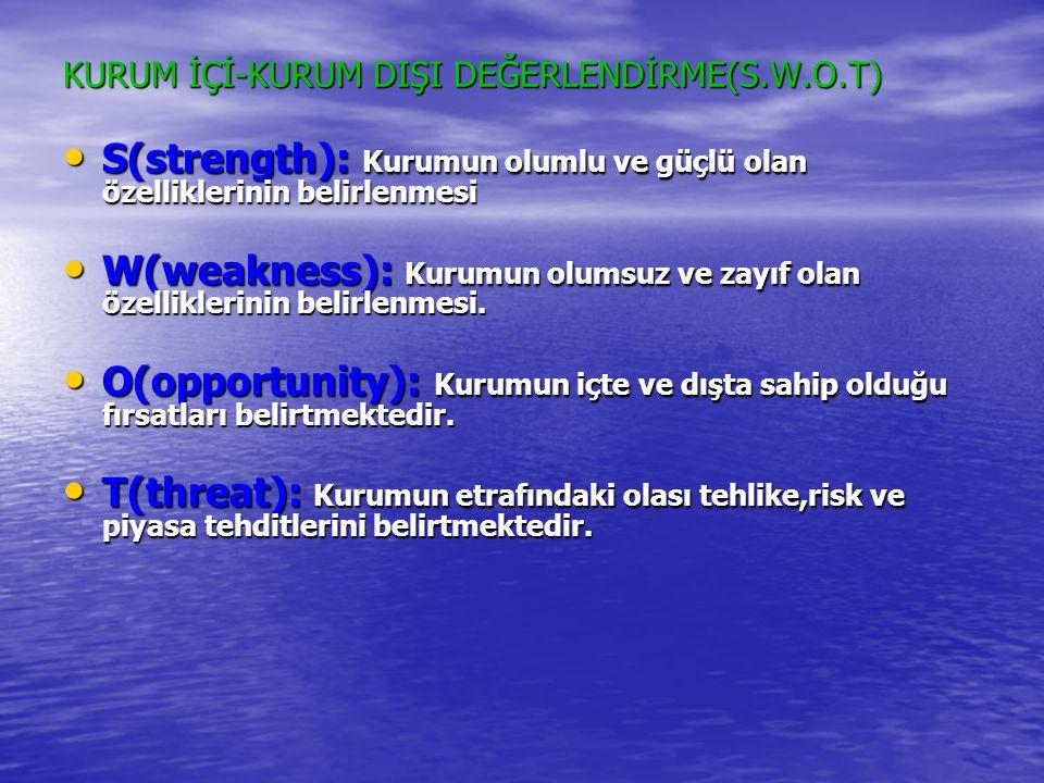 KURUM İÇİ-KURUM DIŞI DEĞERLENDİRME(S.W.O.T) • S(strength): Kurumun olumlu ve güçlü olan özelliklerinin belirlenmesi • W(weakness): Kurumun olumsuz ve