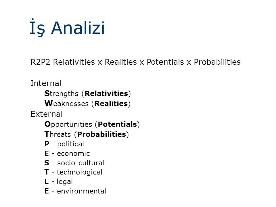 İş Analizi R2P2 Relativities x Realities x Potentials x Probabilities Internal S trengths (Relativities) W eaknesses (Realities) External O pportunities (Potentials) T hreats (Probabilities) P - political E - economic S - socio-cultural T - technological L - legal E - environmental