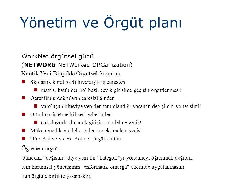 Yönetim ve Örgüt planı WorkNet örgütsel gücü (NETWORG NETWorked ORGanization) Kaotik Yeni Binyılda Örgütsel Sıçrama  Skolastik kural bazlı hiyerarşik işletmeden  matris, katılımcı, rol bazlı çevik girişime geçişin örgütlenmesi.