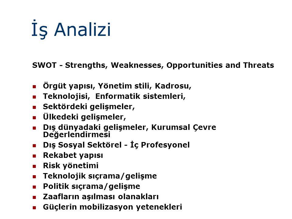 İş Analizi SWOT - Strengths, Weaknesses, Opportunities and Threats  Örgüt yapısı, Yönetim stili, Kadrosu,  Teknolojisi, Enformatik sistemleri,  Sek