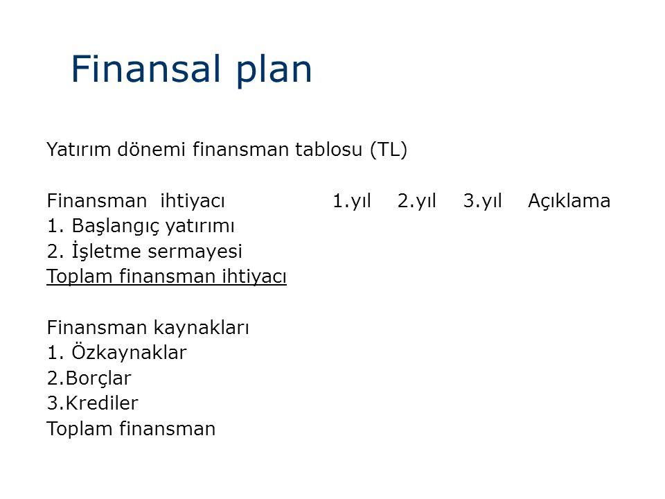 Finansal plan Yatırım dönemi finansman tablosu (TL) Finansman ihtiyacı1.yıl2.yıl3.yılAçıklama 1. Başlangıç yatırımı 2. İşletme sermayesi Toplam finans