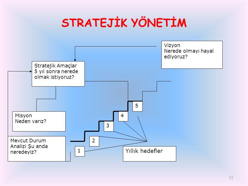 11 STRATEJİK YÖNETİM Stratejik Amaçlar 5 yıl sonra nerede olmak istiyoruz? Mevcut Durum Analizi Şu anda neredeyiz? Vizyon Nerede olmayı hayal ediyoruz