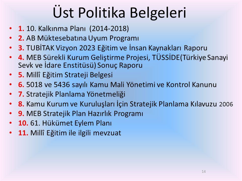 14 Üst Politika Belgeleri • 1. 10. Kalkınma Planı (2014-2018) • 2. AB Müktesebatına Uyum Programı • 3. TUBİTAK Vizyon 2023 Eğitim ve İnsan Kaynakları