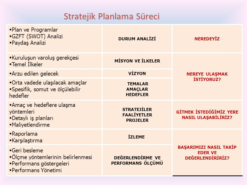 25  Plan ve Programlar  GZFT (SWOT) Analizi  Paydaş Analizi DURUM ANALİZİNEREDEYİZ  Kuruluşun varoluş gerekçesi  Temel İlkeler MİSYON VE İLKELER