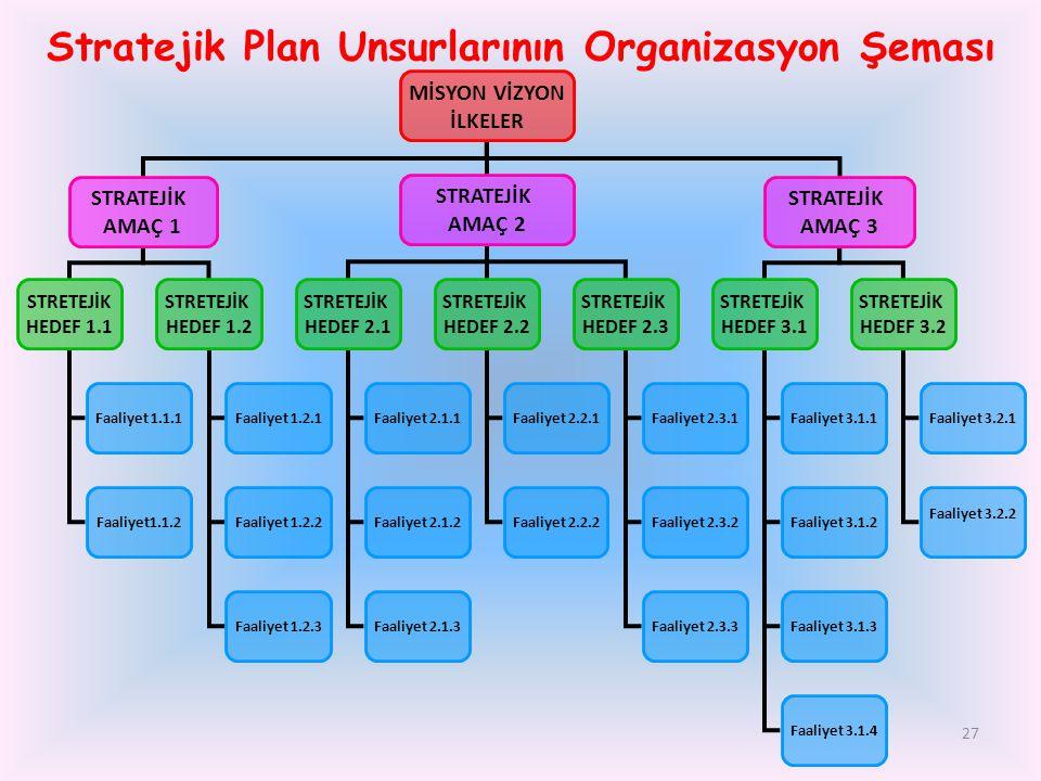 27 Stratejik Plan Unsurlarının Organizasyon Şeması MİSYON VİZYON İLKELER STRATEJİK AMAÇ 1 STRATEJİK AMAÇ 2 STRATEJİK AMAÇ 3 STRETEJİK HEDEF 1.1 STRETE