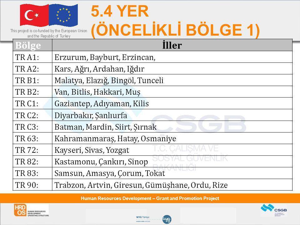 Human Resources Development – Grant and Promotion Project 5.4 YER (ÖNCELİKLİ BÖLGE 1) Bölgeİller TR A1:Erzurum, Bayburt, Erzincan, TR A2:Kars, Ağrı, Ardahan, Iğdır TR B1:Malatya, Elazığ, Bingöl, Tunceli TR B2:Van, Bitlis, Hakkari, Muş TR C1:Gaziantep, Adıyaman, Kilis TR C2:Diyarbakır, Şanlıurfa TR C3:Batman, Mardin, Siirt, Şırnak TR 63:Kahramanmaraş, Hatay, Osmaniye TR 72:Kayseri, Sivas, Yozgat TR 82:Kastamonu, Çankırı, Sinop TR 83:Samsun, Amasya, Çorum, Tokat TR 90:Trabzon, Artvin, Giresun, Gümüşhane, Ordu, Rize