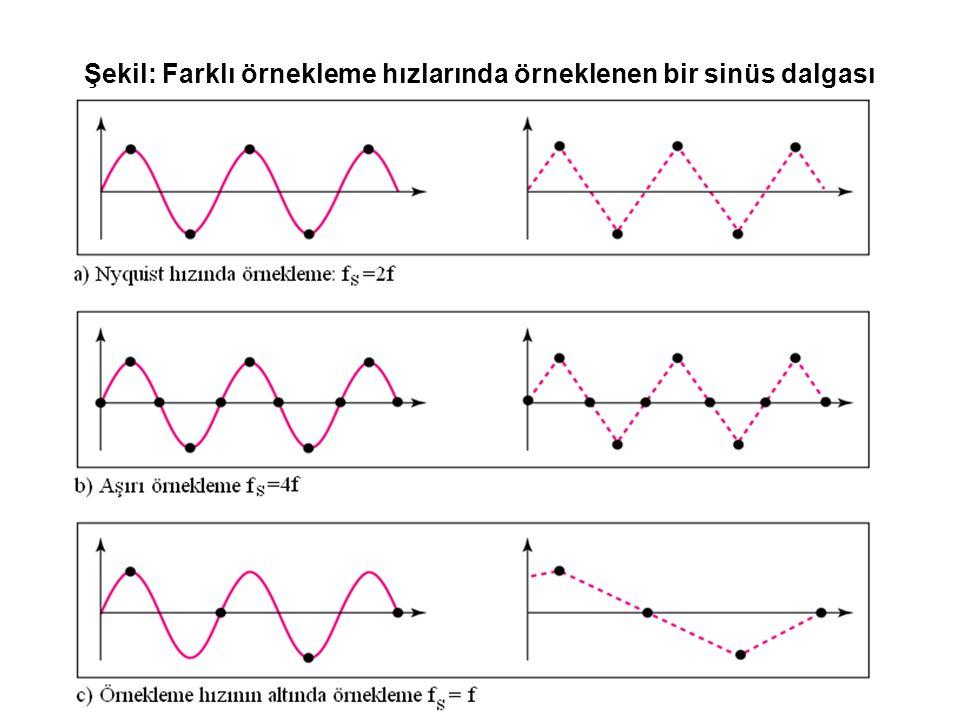 Şekil: Farklı örnekleme hızlarında örneklenen bir sinüs dalgası