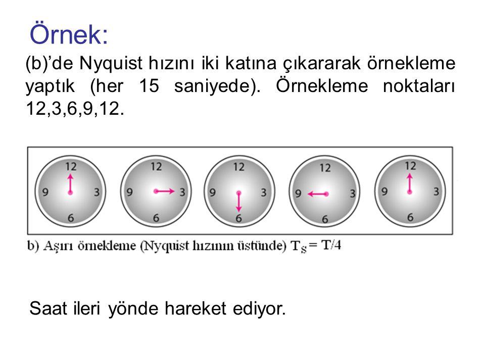 Örnek: (b)'de Nyquist hızını iki katına çıkararak örnekleme yaptık (her 15 saniyede). Örnekleme noktaları 12,3,6,9,12. Saat ileri yönde hareket ediyor