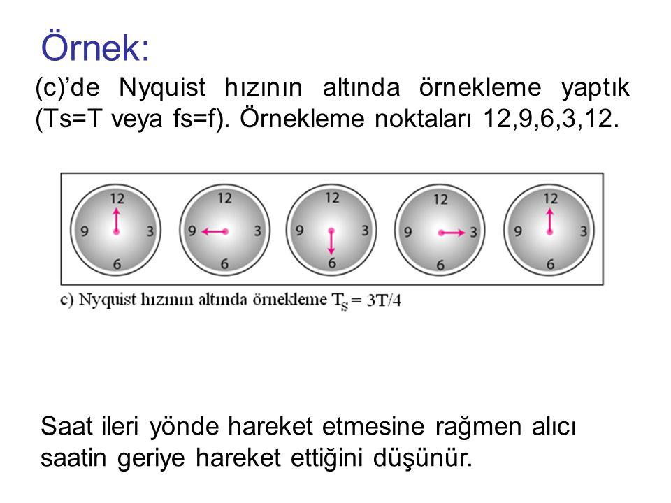 Örnek: (c)'de Nyquist hızının altında örnekleme yaptık (Ts=T veya fs=f). Örnekleme noktaları 12,9,6,3,12. Saat ileri yönde hareket etmesine rağmen alı